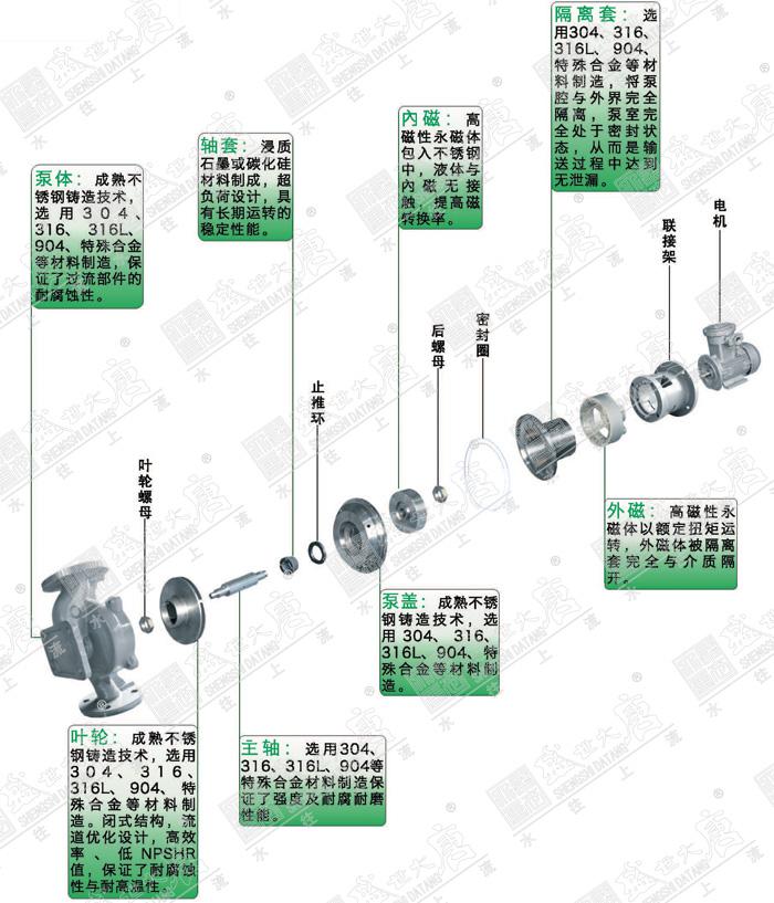 磁力平台结构图
